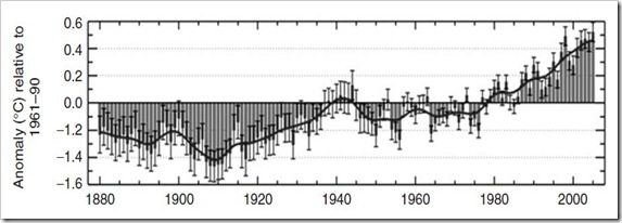How Earth's Temperature is Changing - Past 150 Years Trend