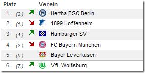 Bundesliga 20ster Spieltag