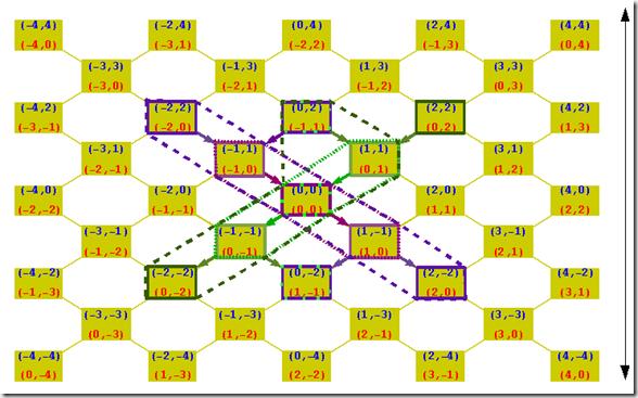 Grid Open Intervalls