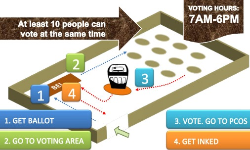 Voting-Process straight from Comelec