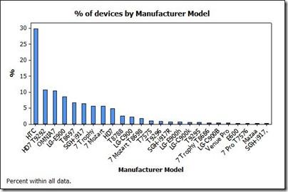 DeviceModel