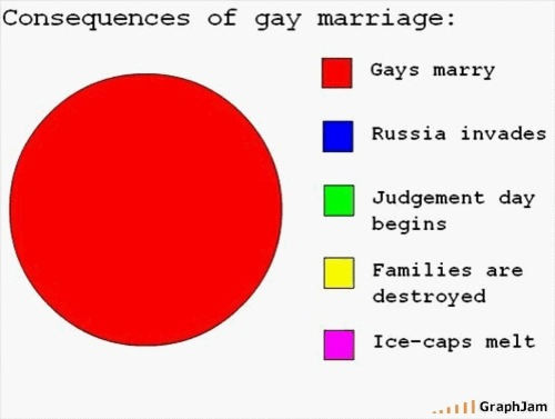 Foundation (PWYTCF), the looming threats of gay marriage are numerous (See ...