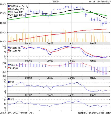 Sensex_Feb1210