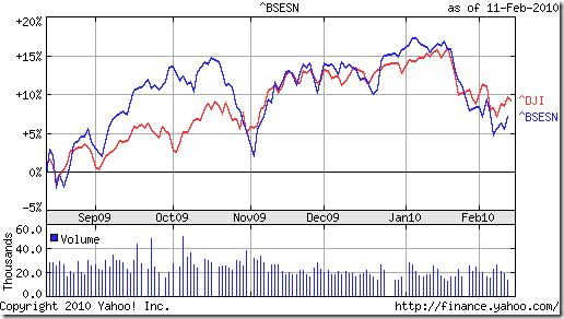 Sensex_Dow_Feb1210