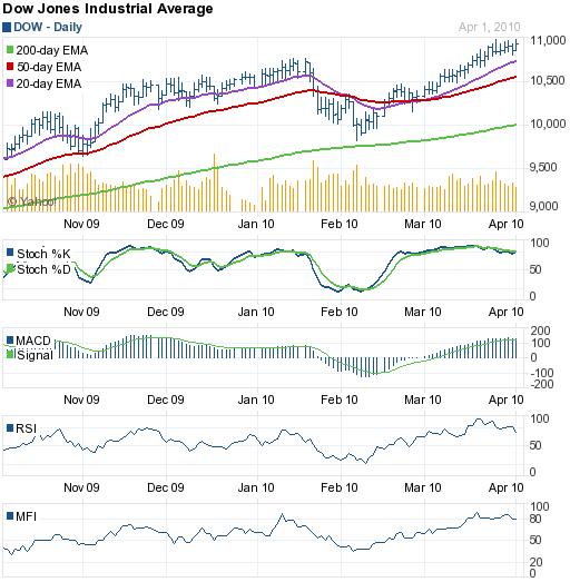 Dow_Apr0210