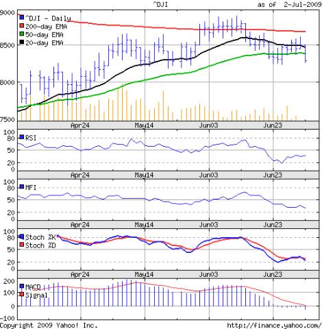 Dow_Jul0209