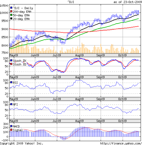 Dow_Oct2309