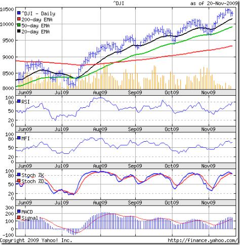Dow_Nov2009
