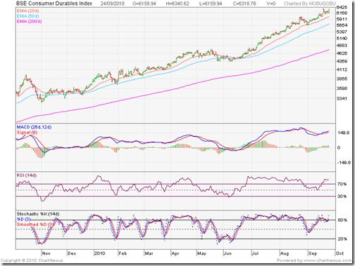 BSE Consumer Durables Index