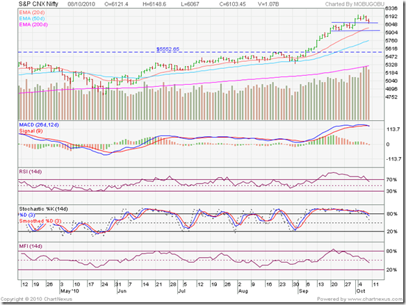Nifty_Oct0810