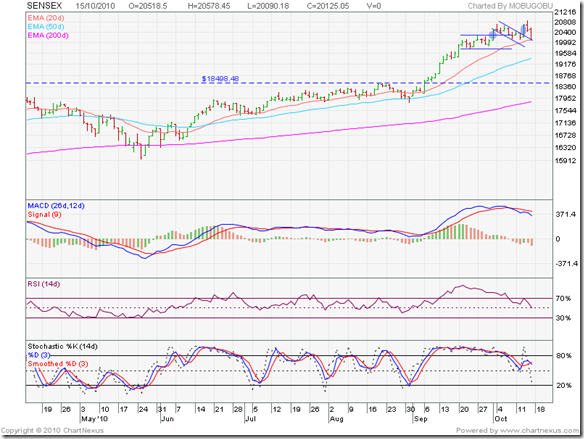 Sensex_Oct1510_6m