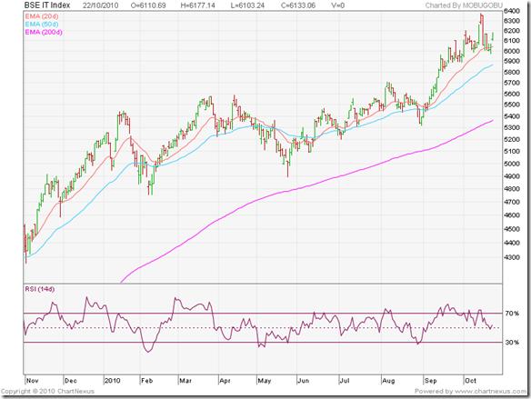 BSE IT Index