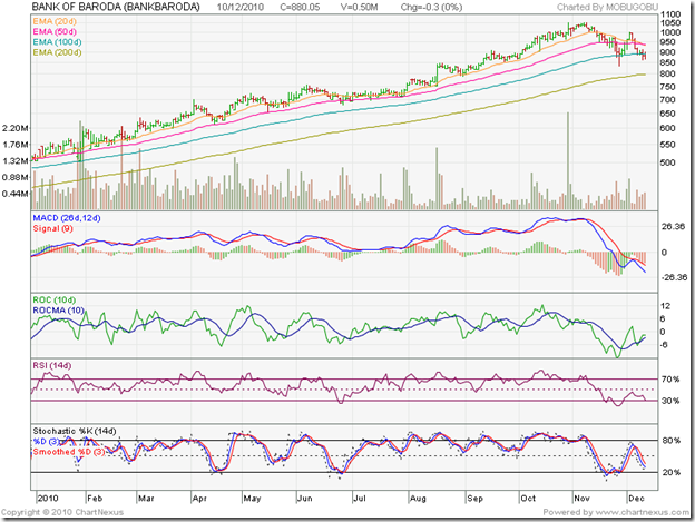 Bank of Baroda_Dec1010