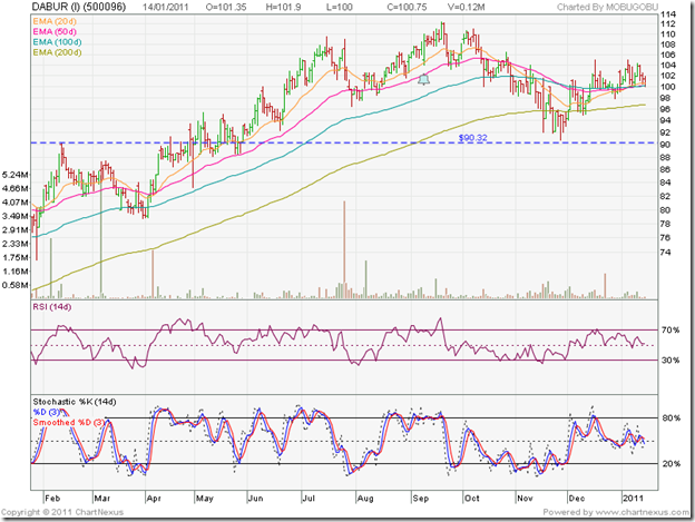 Dabur_Jan1411