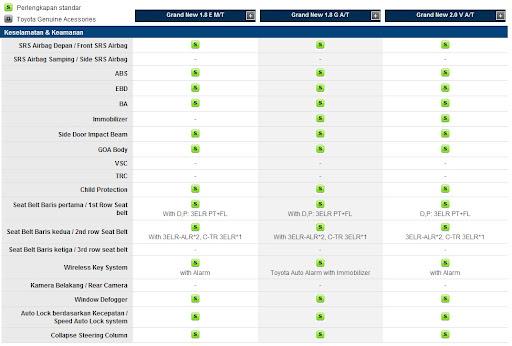 fitur: keselamatan, keamanan, toyota, grand, new, all, corolla, altis, baru, 2013, 2011, 2012