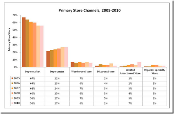Primary Store Channels 2005-2010