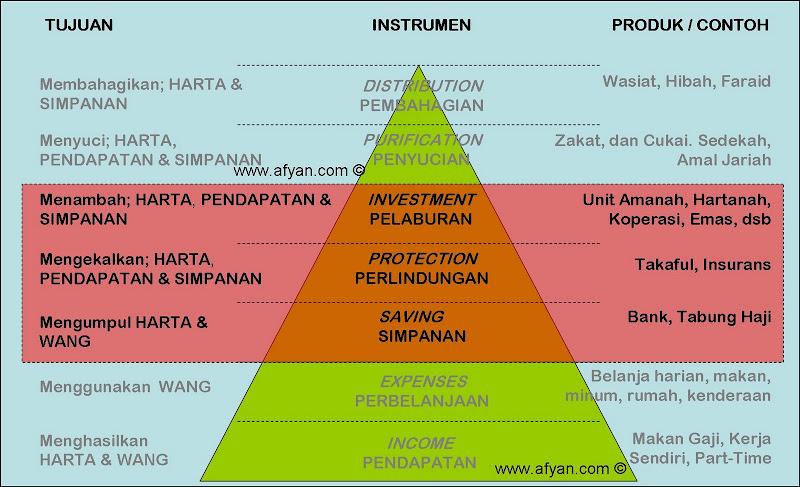 Piramid%20Pengurusan%20Kewangan SAVING%20INVEST%20PROTECT Kini, Semua Orang Mampu Menunaikan Ibadah Haji!