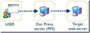 proxy (2)