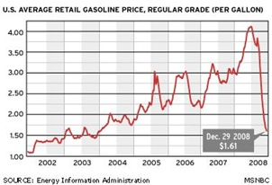 Gas_prices_081229