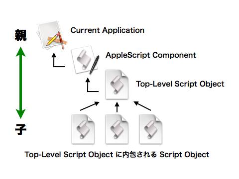 AppleScript Inheritance Chain