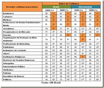 tabela_confianca_profission