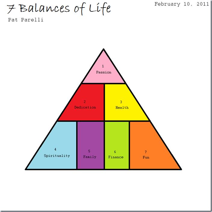 7 Balances of Life by Pat Parelli