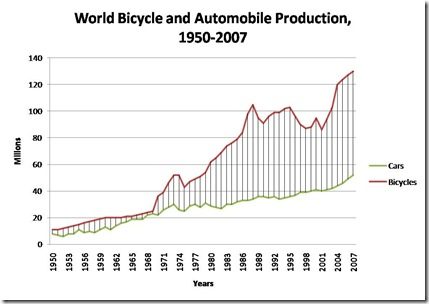 World Bicycle and Automobile Production, 1950-2007