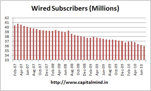 Wired Subscribers