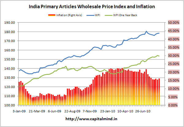 Primary Articles Inflation at 16.22%
