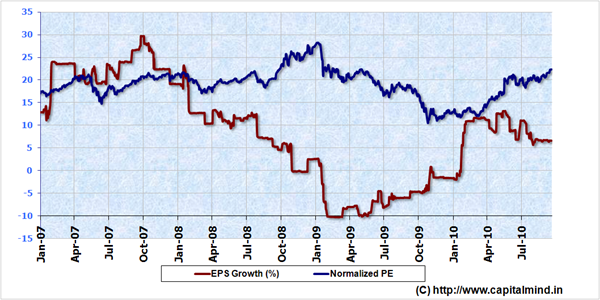 Nifty Normalized P/E and EPS growth