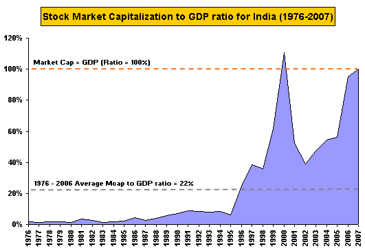 Market Cap to GDP 1976-2007
