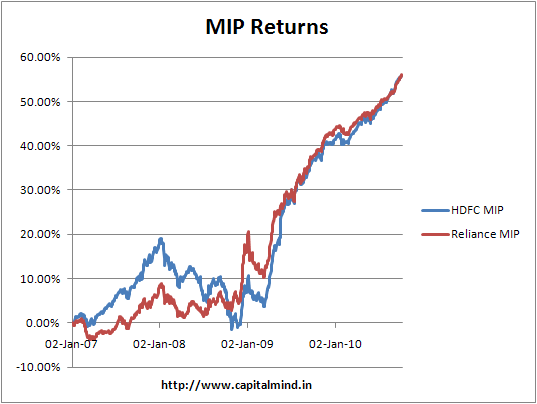 MIP Return Comparison