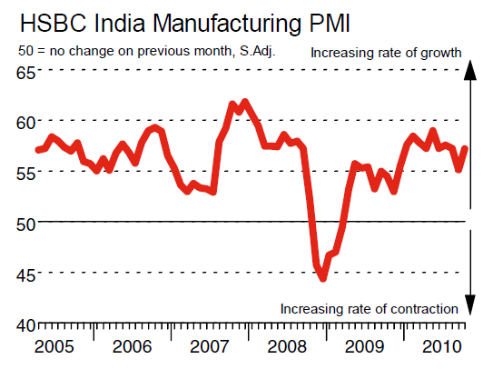 HSBC Markit India October PMI at 57.2