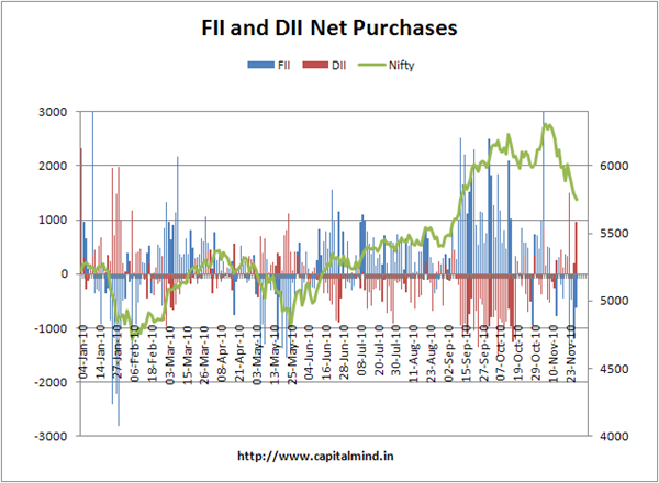 FII and DII net purchases