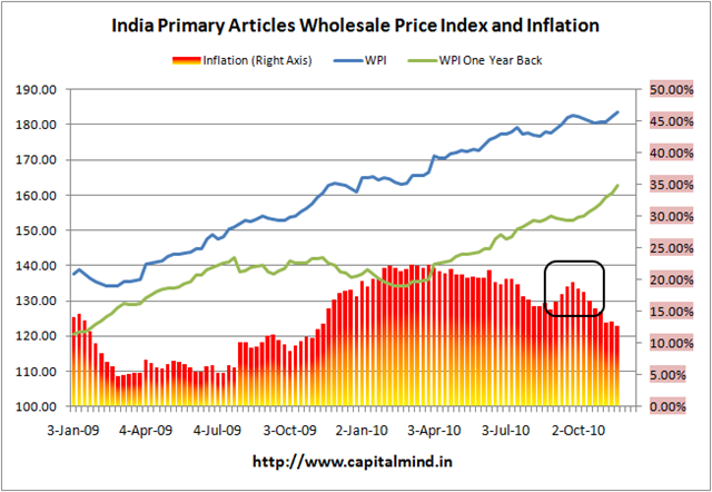 Primary Article Inflation - Big Revisions