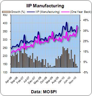 IIP Manufacturing