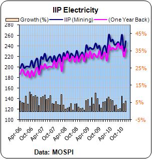 IIP Electricity