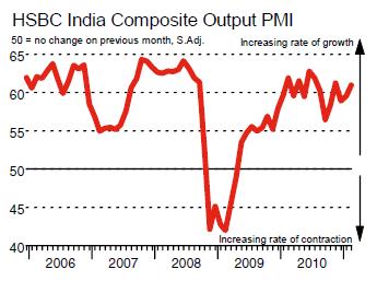 India Services PMI