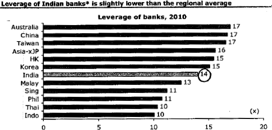 Indian Bank Leverage