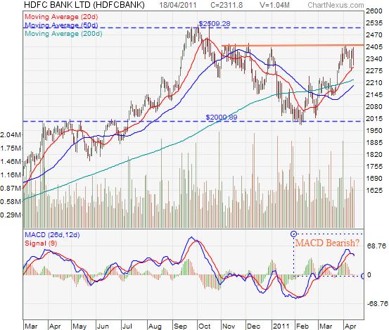 HDFC Bank Chart