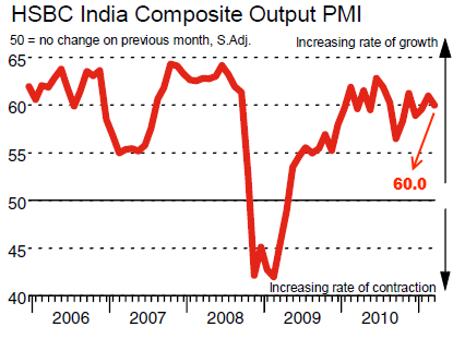 India March 2011 PMI Composite
