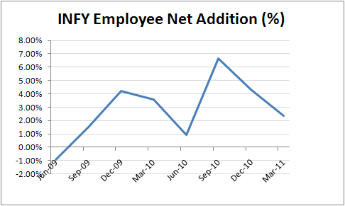 INFY Employee Net Addition (%)