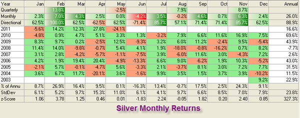 Silver Returns by Mr. Prakash Kamath