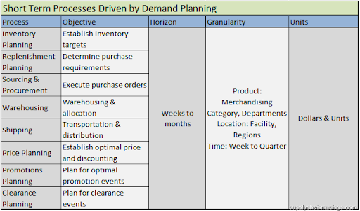 Supply Chain Management: Demand Planning: Essential to Your ...