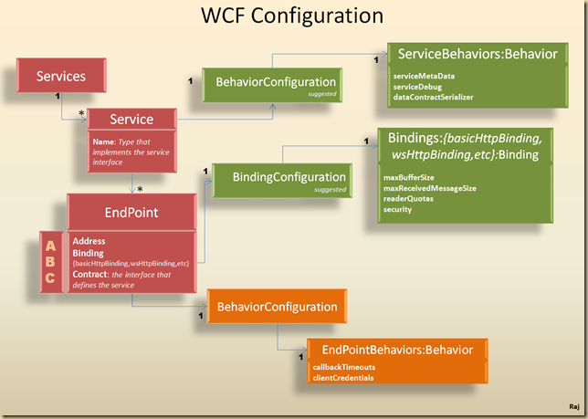 WCF Configuration