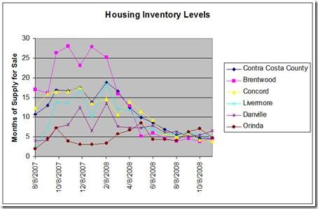 Housing Inventory Chart Nov 1