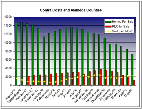 Big Charts Counties May 2009