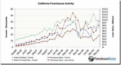 May 2009 CA Foreclosure Report2 copy