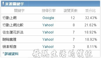 Yahoo站長工具07