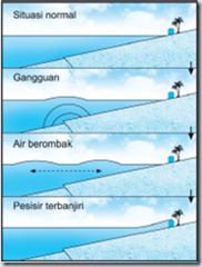 skema terjadinya tsunami